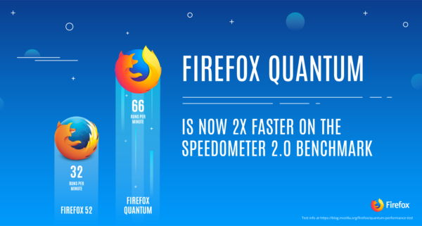 Firefox Quantum is twice as fast